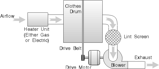 Typical Clothes Dryer Drive Train