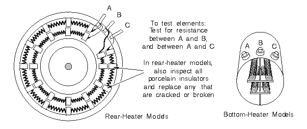 Heater Elements on a GE Clothes Dryer