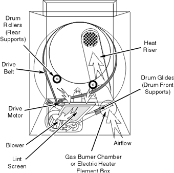 Clothes Dryer Repair 5 on maytag dryer wiring diagram