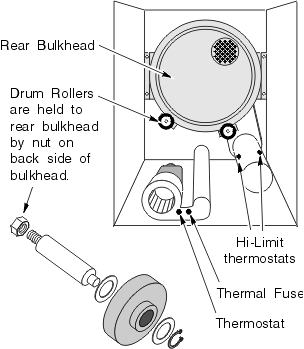 Rear Bulkhead and Drum Rollers on a Maytag Clothes Dryer