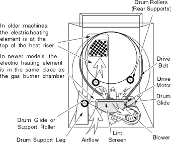 General Clothes Dryer Layout