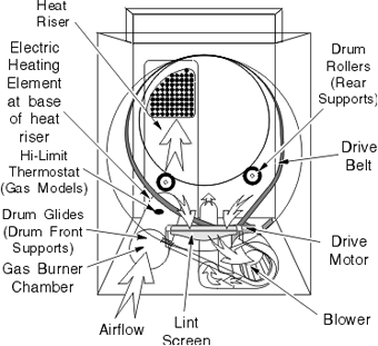 Clothes Dryer Repair 6 on crosley wiring diagram