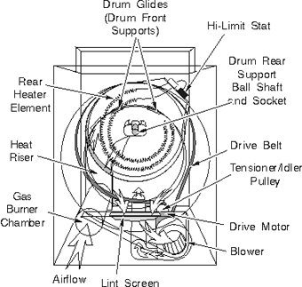 Clothes Dryer Repair 7 on dryer diagram