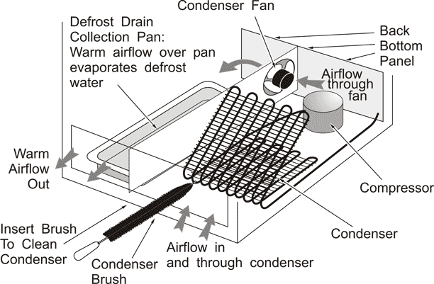 Refrigerator Bottom Condenser Cut-Away View: General Arrangement, Airflow, and Cleaning
