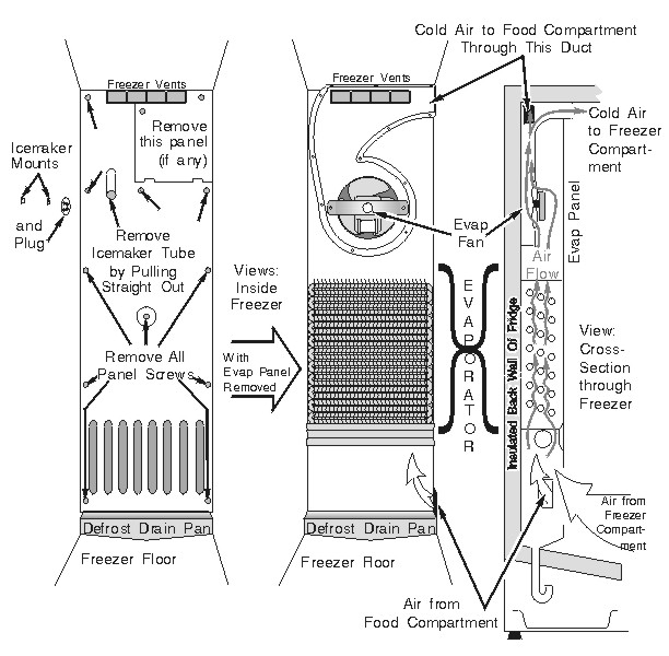 Refrigerator Evaporator Access Panel, Location and Airflow (Typical Side-by-Side Machines)