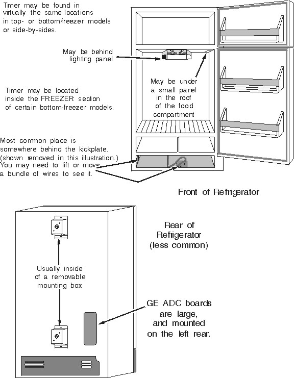 refrigerator compressor is running and is not cold or cooling refrigerator defrost timer mounting locations