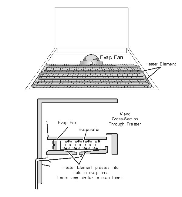 Typical Refrigerator Aluminum-Tube Defrost Heater Mounting Locations