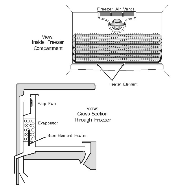 Typical Refrigerator Bare-Element Defrost Heater