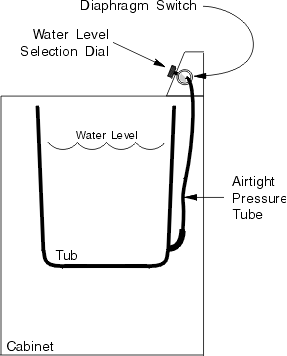 Water Level Pressure Tube on washers