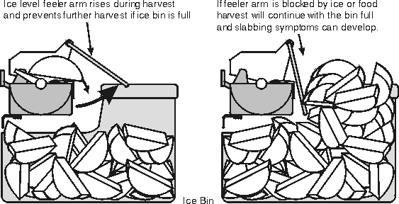 Trapped Refrigerator Feeler (Ice Level) Arm