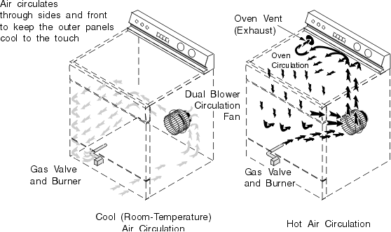 Typical Convection Oven Arrangement and Air Circulation