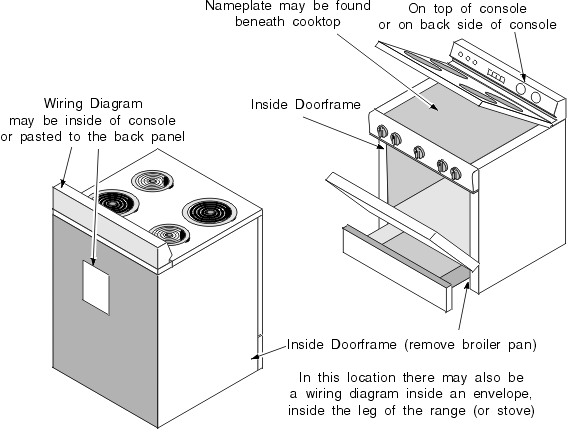 Oven Stove and Range Nameplate and Wiring Diagram Location