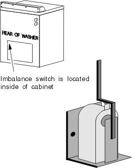 Washers Imbalance Switch