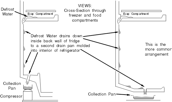 Typical Refrigerator Back-Wall Defrost Drain Arrangements (Usually Older Models)
