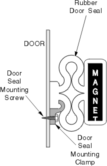 Typical Refrigerator Door Seal