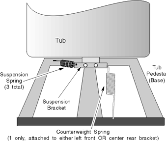 Tub Suspension Springs