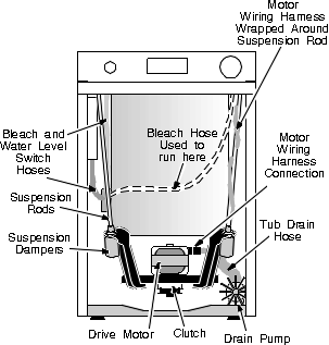 GE Front-Access Machine Repairs | Washing Machine Repair Manual on ge spacemaker microwave parts diagram, ge washer motor, ge profile dishwasher diagram, ge front load washer diagram, ge washer manual, ge washer model whse5240d1ww, ge washer agitator repair, ge top load washer diagram, ge washer disassembly, ge washer fuse, ge schematic diagrams, ge washer hose, ge washer oil leak, ge washer parts, ge washer drive shaft, washing machine schematic diagram, ge washer model numbers, ge washer repair guide, ge washer timer, ge washer tools,
