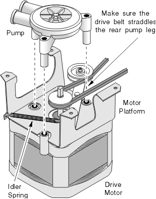 Direct Drive Pump and Motor Mount on a Speed Queen / Amana Washing Machine
