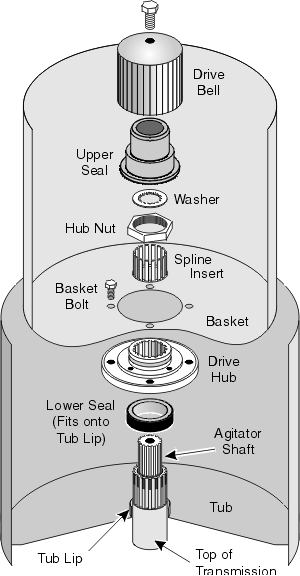 Washing Machine Drive Bell, Drive Hub and Seals