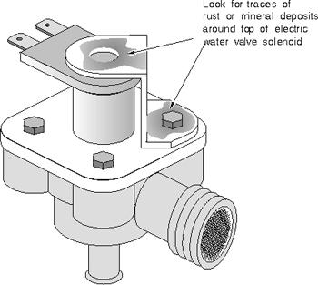 Dishwasher Water Leak Problems Chapter 4 Dishwasher