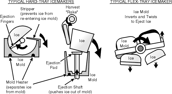Typical Refrigerator Ice Harvest (Ejection) Mechanisms