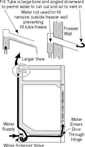 Typical Refrigerator Fill Water System