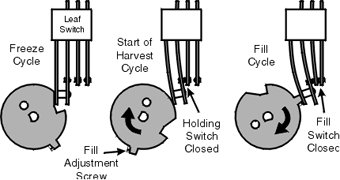 Refrigerator Leaf Switch