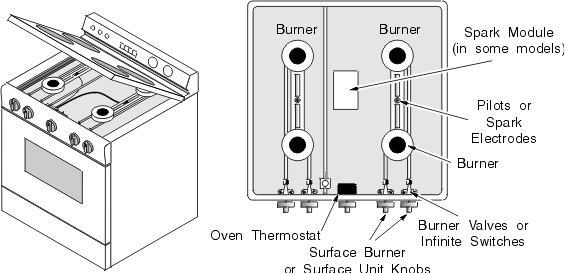 Stove Oven Diagram - Wiring Diagrams Entry on