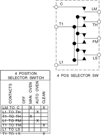 Selector Switchblocks on ovens and stoves