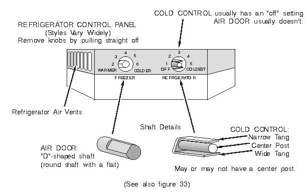 Refrigerator Cold Control / Air Door Identification