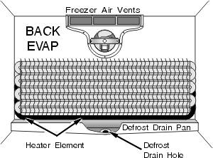 Back Evap defrost drain pan and heater