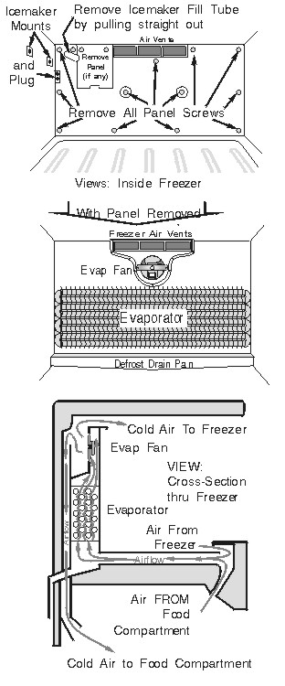 Refrigerator Evaporator Access Panel, Location and Airflow (Typical Top-Freezer, Back-Evap Machines)