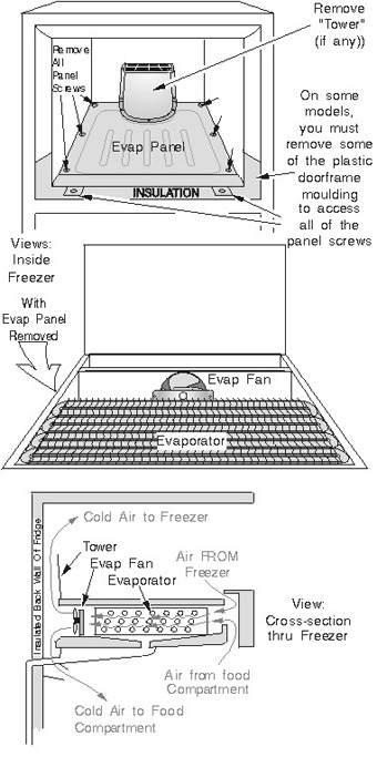 Refrigerator Evaporator Access Panel, Location, and Airflow (Typical Top-Freezer, Bottom-Evap Machines
