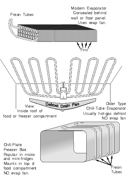 Typical Refrigerator Evaporator Types
