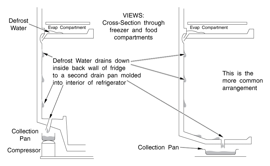 Typical Refrigerator Back-Wall Defrost Drain Arrangements