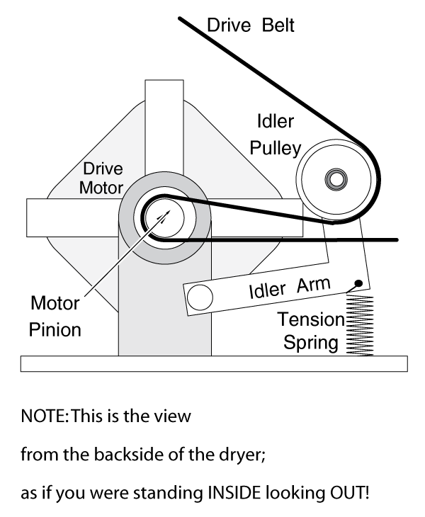 Belt Tensioner On The Clothes Dryer