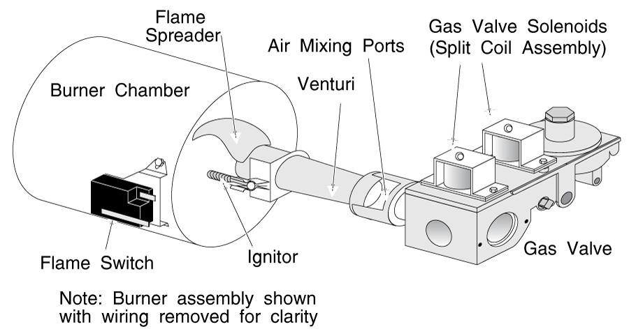 Typical Clothes Dryer Gas Burner