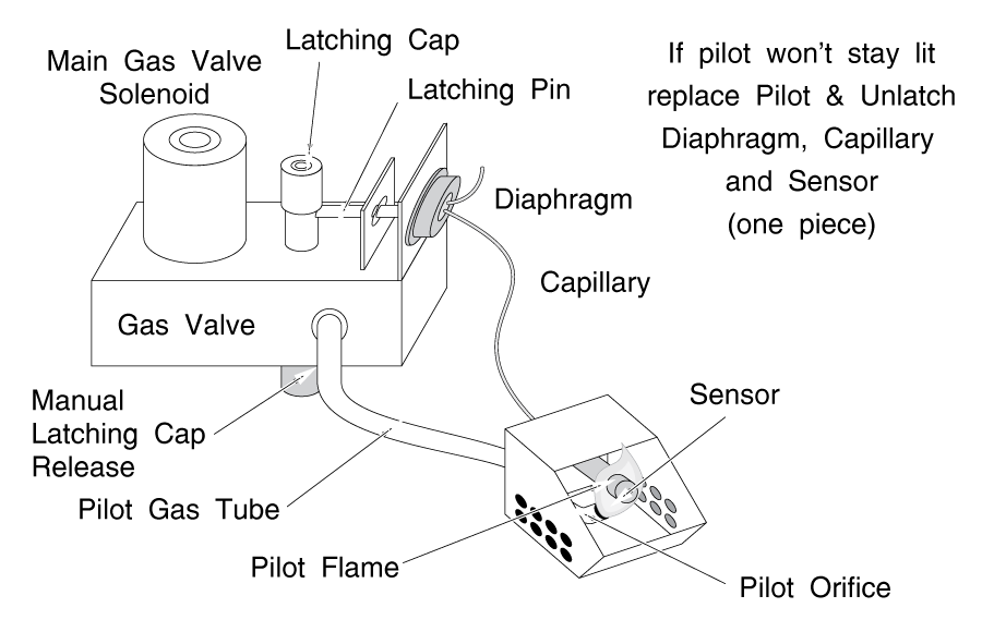 Clothes Dryer Troubleshooting | Dryer Repair Manual on pilot fuse box diagram, thermistor wiring diagram, transformer wiring diagram, solenoid wiring diagram, pilot light diagram, ignition control module wiring diagram, control relay wiring diagram, 240v heater thermostat wiring diagram, 240v baseboard heater wiring diagram, standing pilot wiring diagram,