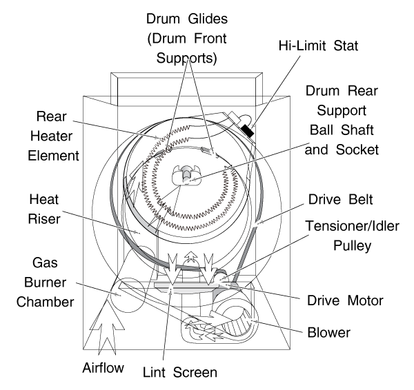 General Frigidaire Clothes Dryer Layout