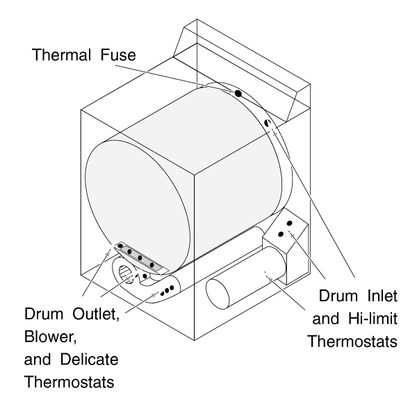 Possible GE Dryer Thermostat Locations