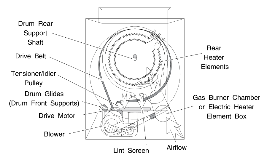 Ge Gas Dryer Diagram - Wiring Diagram & Cable Management Ge Gas Dryer High Limit Wiring Diagram on