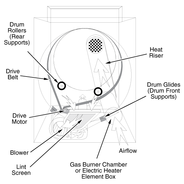 Maytag Dryer General Layout