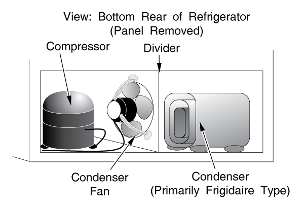 Refrigerator Compressor (Most Models) Condenser Fan (Most Bottom-Condenser Models) Condenser (Frigidaire & GE-Type)