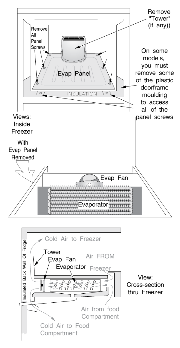 Refrigerator Evaporator Access Panel, Location and Airflow (Typical Top-Freezer, Bottom-Evap Machines