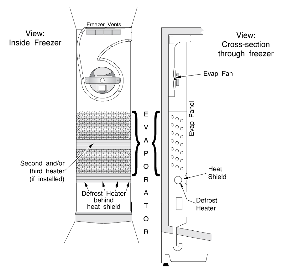 Refrigerator Glass Tube Defrost Heater Mounting Location (Typical Side-By-Side)