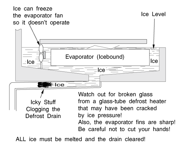 CHAPTER 6 Ice or Water buildup