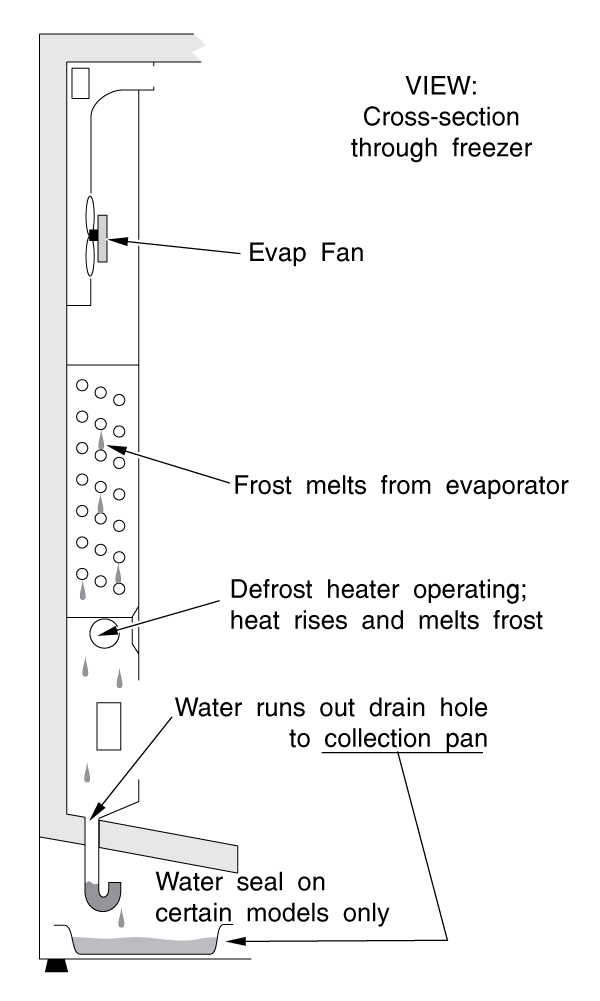 Typical Side-by-Side Refrigerator Defrost Drain System