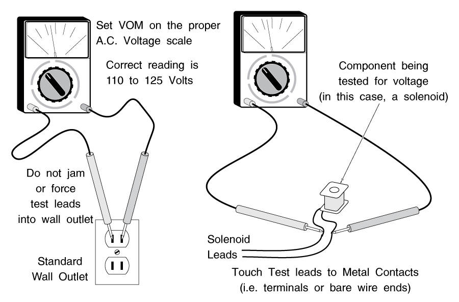 Testing Voltage On A Clothes Dryer