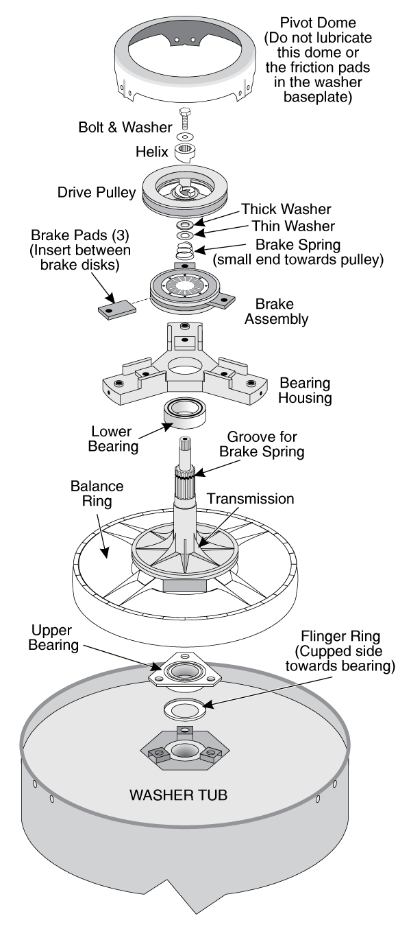 Washing Machine Module Assembly
