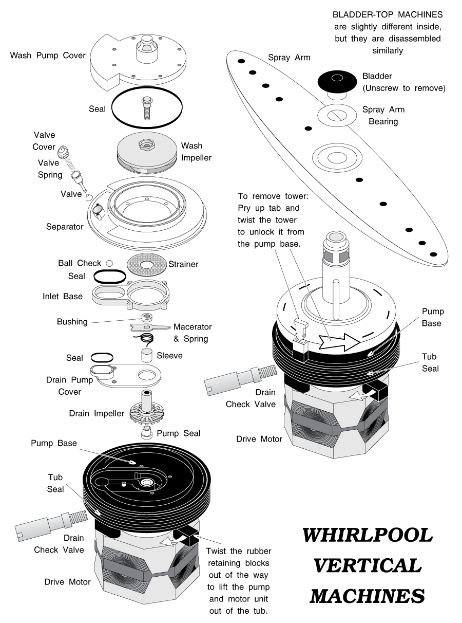 Whirlpool Vertical Machine Punp & Motor Units